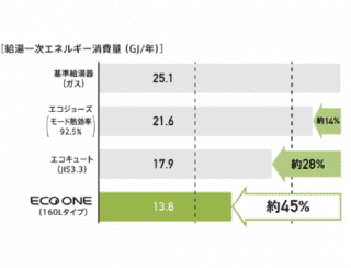 ECO ONE 省エネルギー